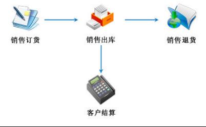 汽车4s管理软件配件销售管理
