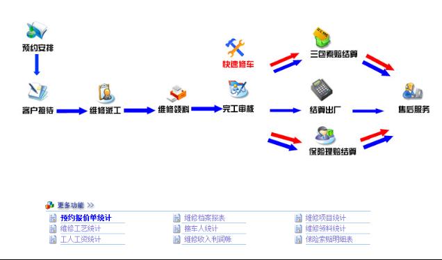 汽车4s管理软件汽修管理
