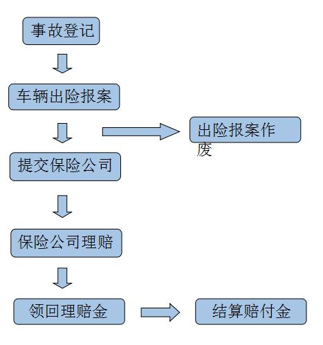 保险理赔的管理流程图