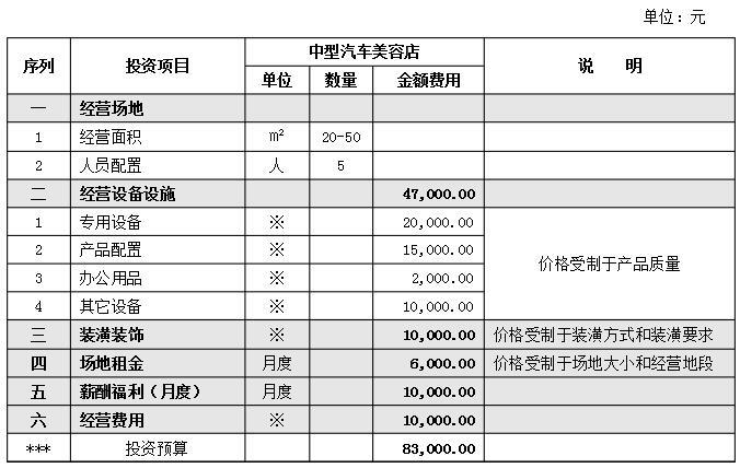 汽车美容店项目投资预算表图片